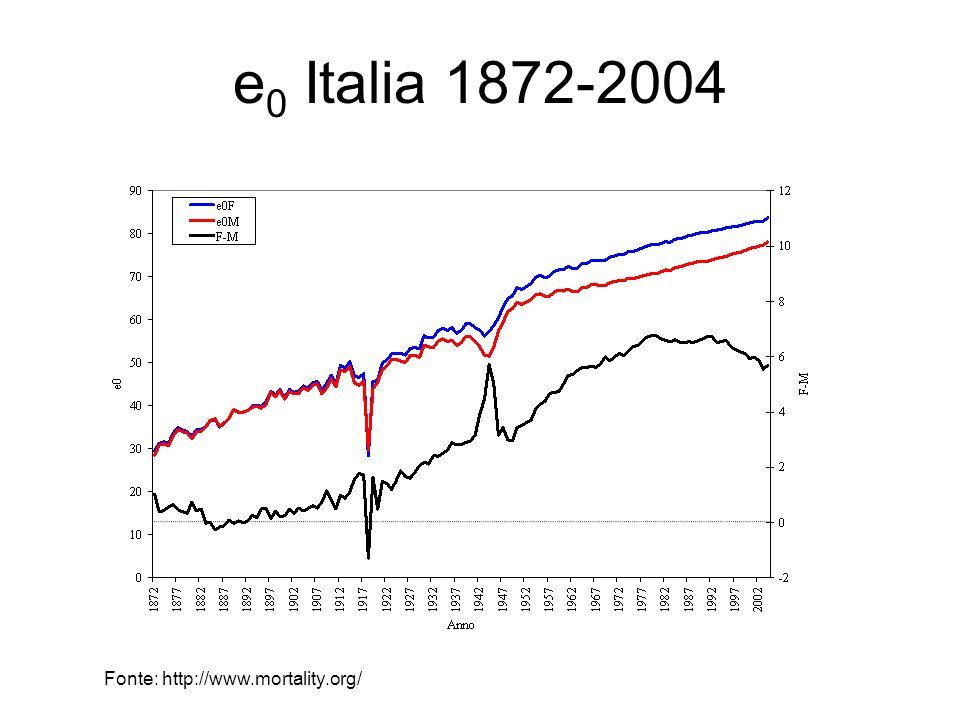 e 0 Italia 1872-2004 Fonte: http://www.mortality.org/