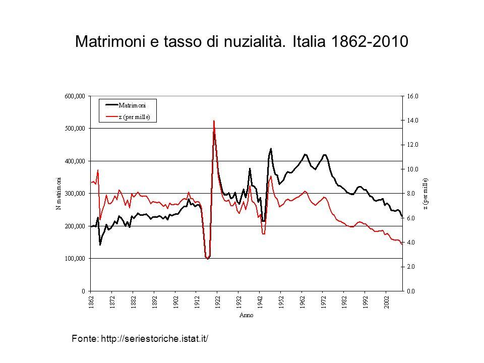 Matrimoni e tasso di nuzialità. Italia 1862-2010 Fonte: http://seriestoriche.istat.it/