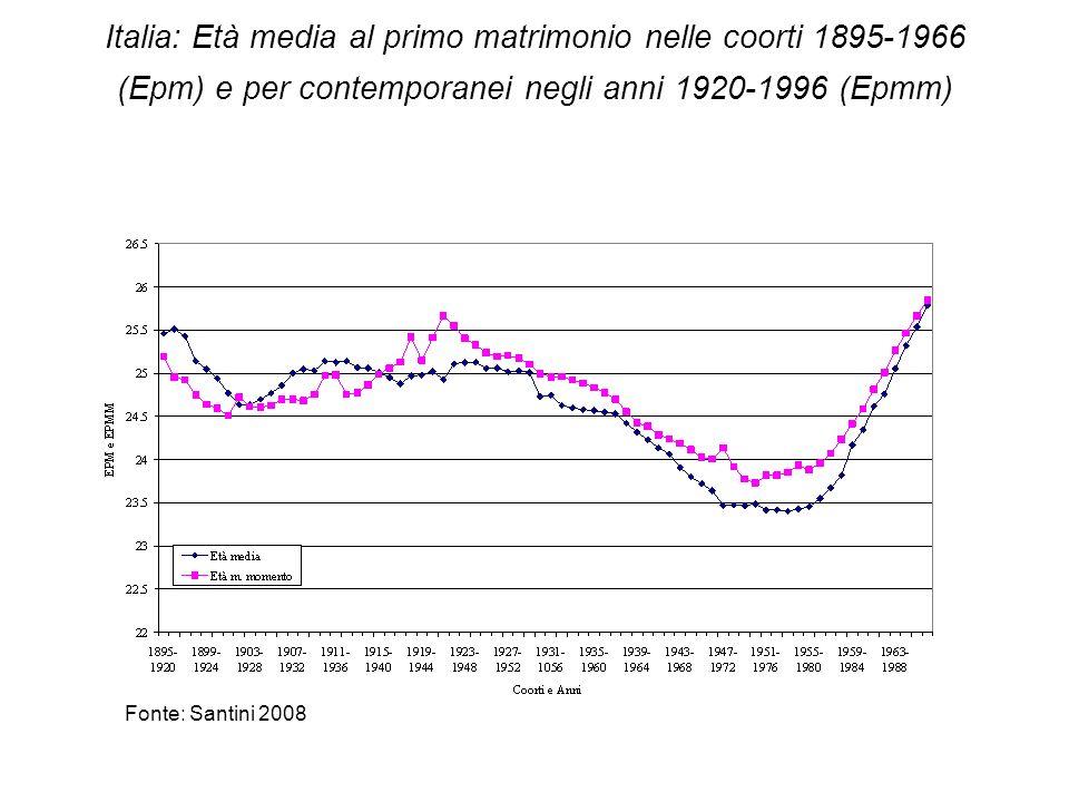 Italia: Età media al primo matrimonio nelle coorti 1895-1966 (Epm) e per contemporanei negli anni 1920-1996 (Epmm) Fonte: Santini 2008