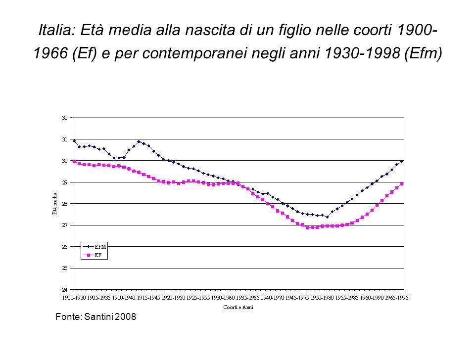 Italia: Età media alla nascita di un figlio nelle coorti 1900- 1966 (Ef) e per contemporanei negli anni 1930-1998 (Efm) Fonte: Santini 2008