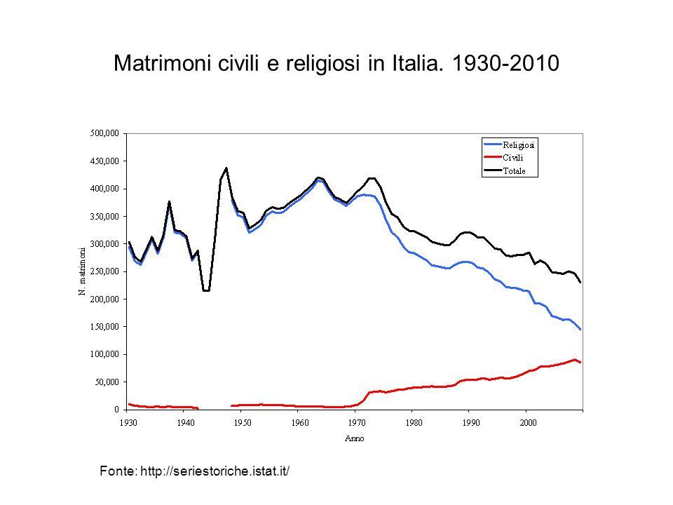 Matrimoni civili e religiosi in Italia. 1930-2010 Fonte: http://seriestoriche.istat.it/