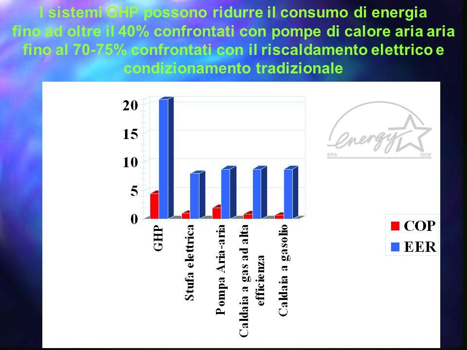 I sistemi GHP possono ridurre il consumo di energia fino ad oltre il 40% confrontati con pompe di calore aria aria fino al 70-75% confrontati con il riscaldamento elettrico e condizionamento tradizionale