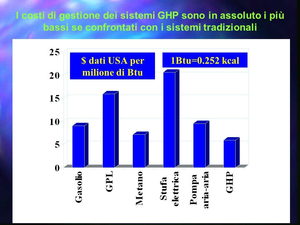 $ dati USA per milione di Btu 1Btu=0.252 kcal I costi di gestione dei sistemi GHP sono in assoluto i più bassi se confrontati con i sistemi tradiziona