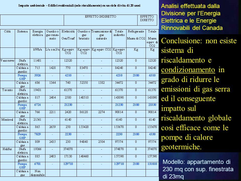 Analisi effettuata dalla Divisione per lEnergia Elettrica e le Energie Rinnovabili del Canada Modello: appartamento di 230 mq con sup.