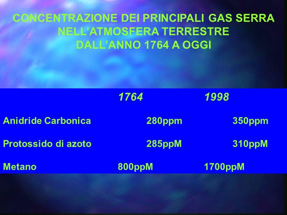 CONCENTRAZIONE DEI PRINCIPALI GAS SERRA NELLATMOSFERA TERRESTRE DALLANNO 1764 A OGGI 17641998 Anidride Carbonica280ppm350ppm Protossido di azoto285ppM310ppM Metano800ppM1700ppM
