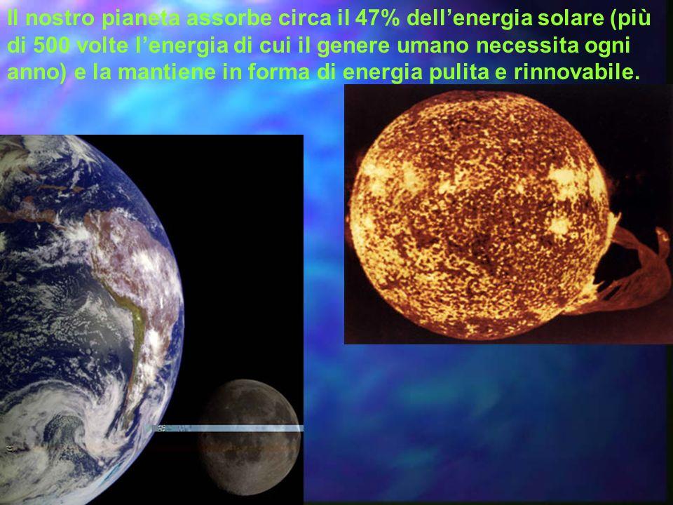 Il nostro pianeta assorbe circa il 47% dellenergia solare (più di 500 volte lenergia di cui il genere umano necessita ogni anno) e la mantiene in forma di energia pulita e rinnovabile.