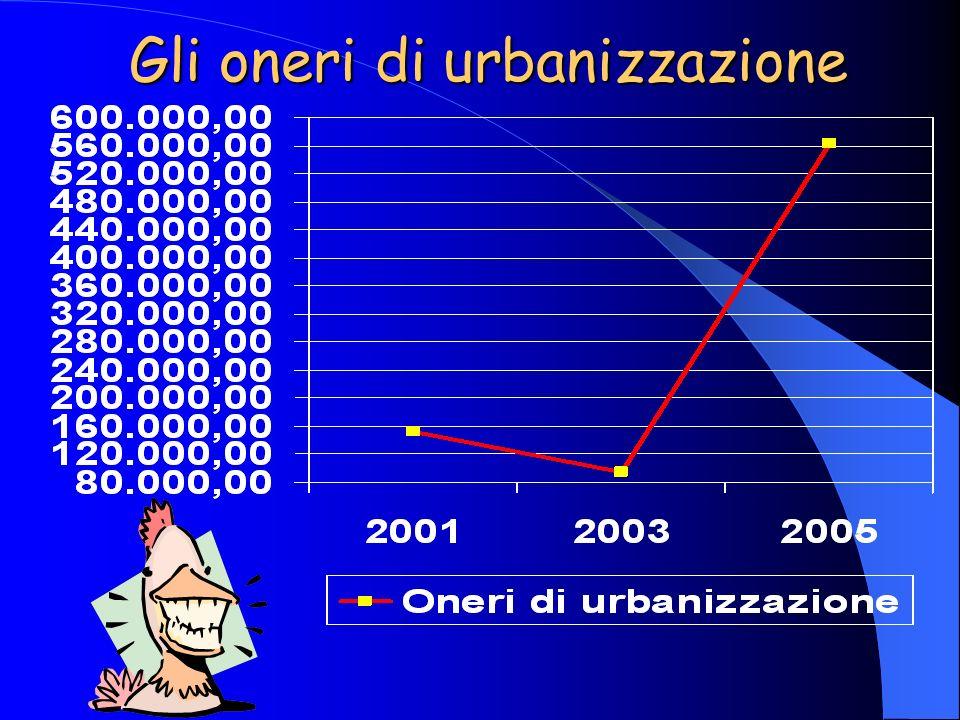 Gli oneri di urbanizzazione