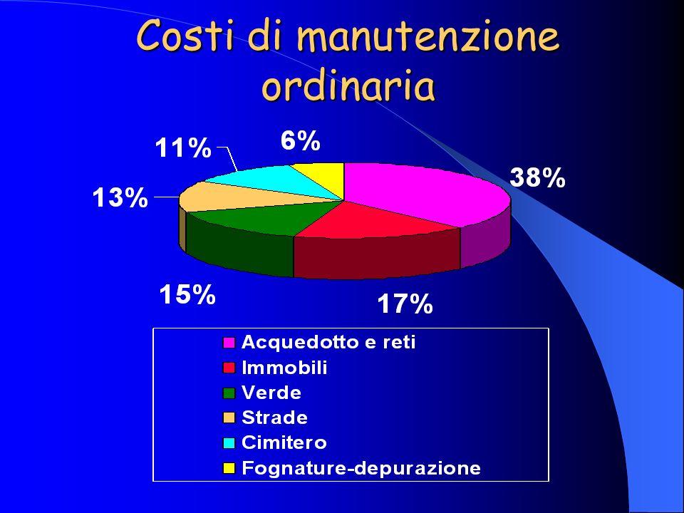 Costi di manutenzione ordinaria