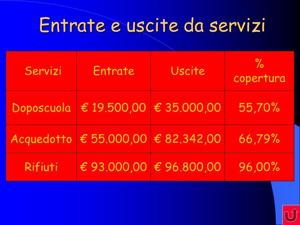 Entrate e uscite da servizi ServiziEntrateUscite % copertura Doposcuola 19.500,00 35.000,0055,70% Acquedotto 55.000,00 82.342,0066,79% Rifiuti 93.000,00 96.800,0096,00%