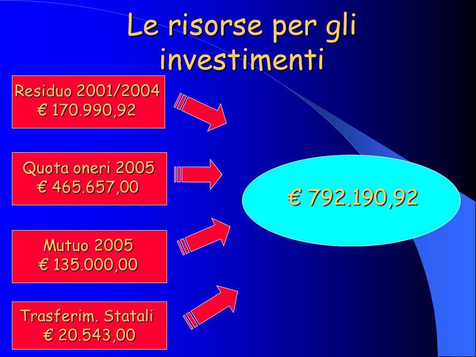 792.190,92 792.190,92 Le risorse per gli investimenti Residuo 2001/2004 170.990,92 170.990,92 Quota oneri 2005 465.657,00 465.657,00 Mutuo 2005 135.000,00 135.000,00 Trasferim.