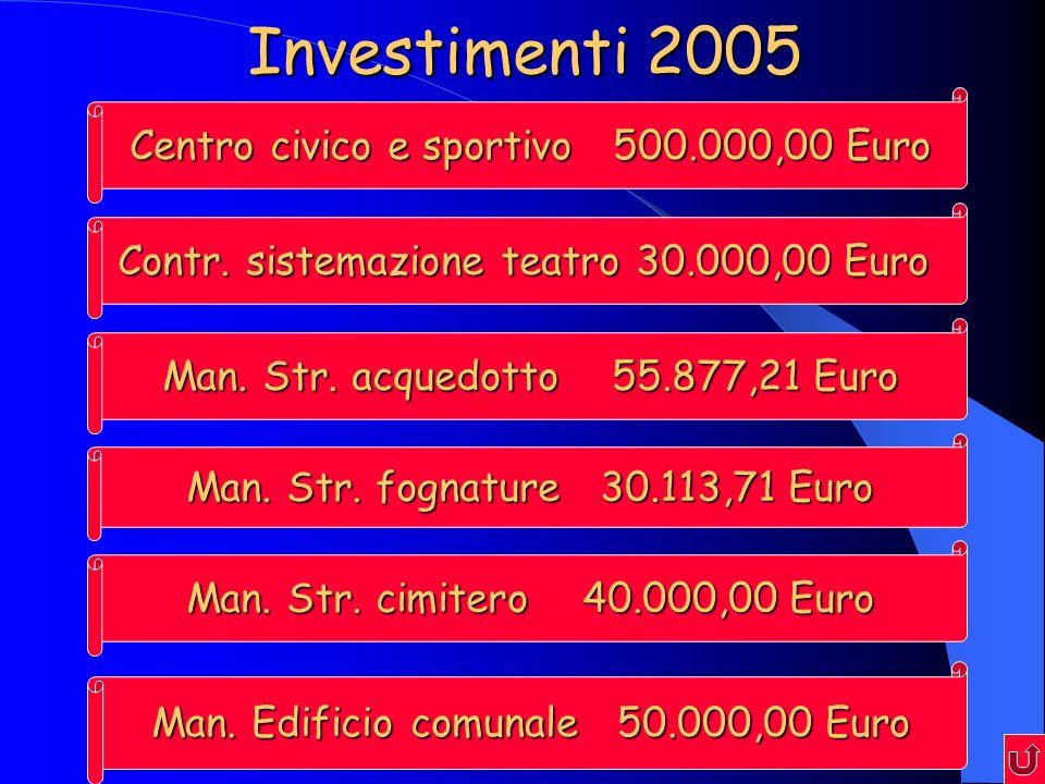 Investimenti 2005 Centro civico e sportivo 500.000,00 Euro Contr.