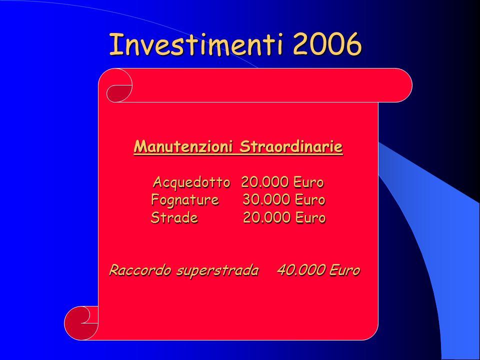 Investimenti 2006 Manutenzioni Straordinarie Acquedotto 20.000 Euro Fognature 30.000 Euro Strade 20.000 Euro Raccordo superstrada 40.000 Euro