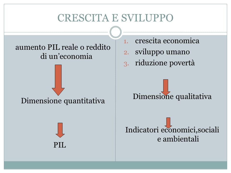 CRESCITA E SVILUPPO aumento PIL reale o reddito di uneconomia Dimensione quantitativa PIL 1. crescita economica 2. sviluppo umano 3. riduzione povertà