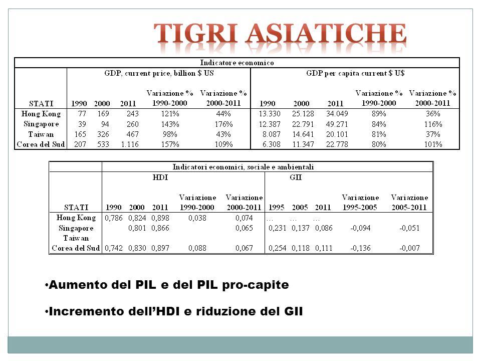 Aumento del PIL e del PIL pro-capite Incremento dellHDI e riduzione del GII