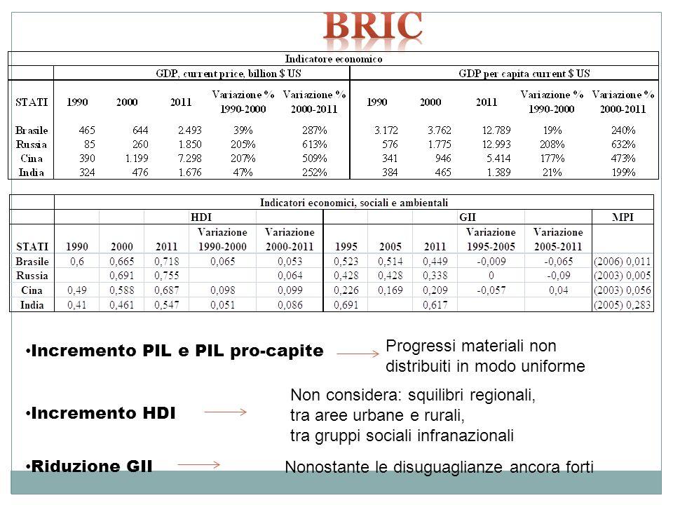 Incremento PIL e PIL pro-capite Incremento HDI Riduzione GII Progressi materiali non distribuiti in modo uniforme Non considera: squilibri regionali,
