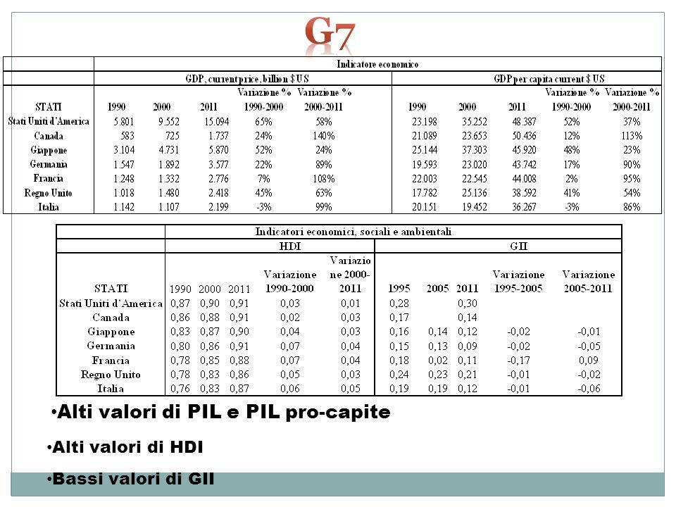 Alti valori di PIL e PIL pro-capite Alti valori di HDI Bassi valori di GII