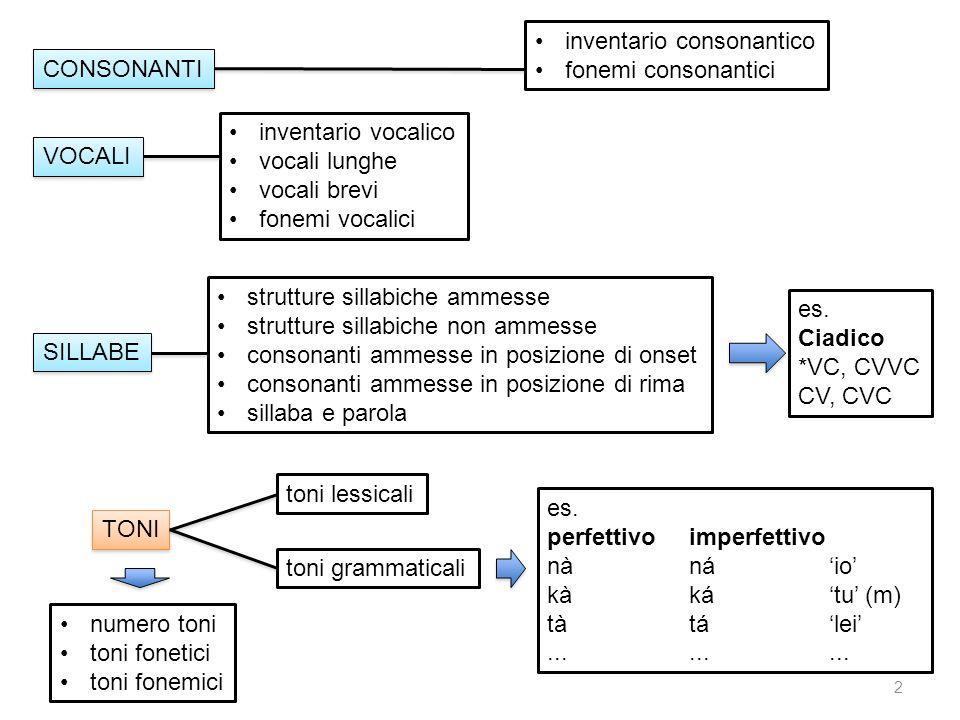 13 cavità, buco [bo:] otteniamo linformazione utilizzando il termine corrispondente nella lingua veicolare (o in altra lingua di contatto) [bòó] B2