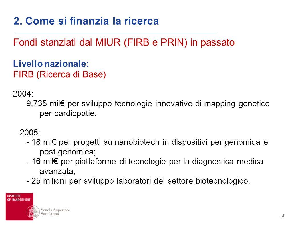 14 2. Come si finanzia la ricerca Fondi stanziati dal MIUR (FIRB e PRIN) in passato Livello nazionale: FIRB (Ricerca di Base) 2004: 9,735 mil per svil