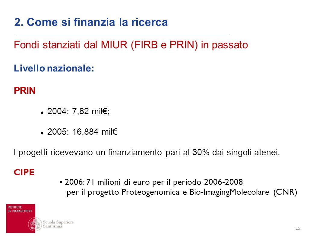 15 2. Come si finanzia la ricerca Fondi stanziati dal MIUR (FIRB e PRIN) in passato Livello nazionale: PRIN 2004: 7,82 mil; 2005: 16,884 mil I progett