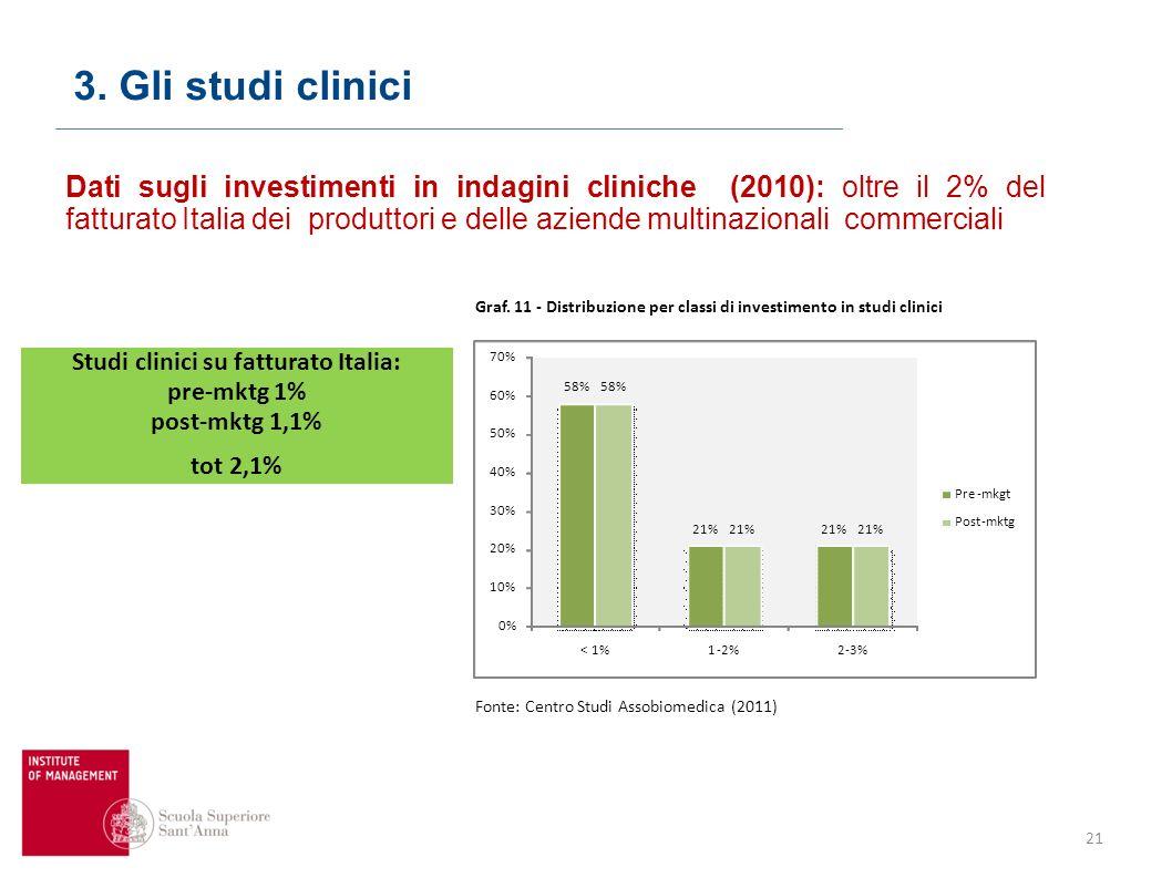 Graf. 11 - Distribuzione per classi di investimento in studi clinici Studi clinici su fatturato Italia: pre-mktg 1% post-mktg 1,1% tot 2,1% Fonte: Cen