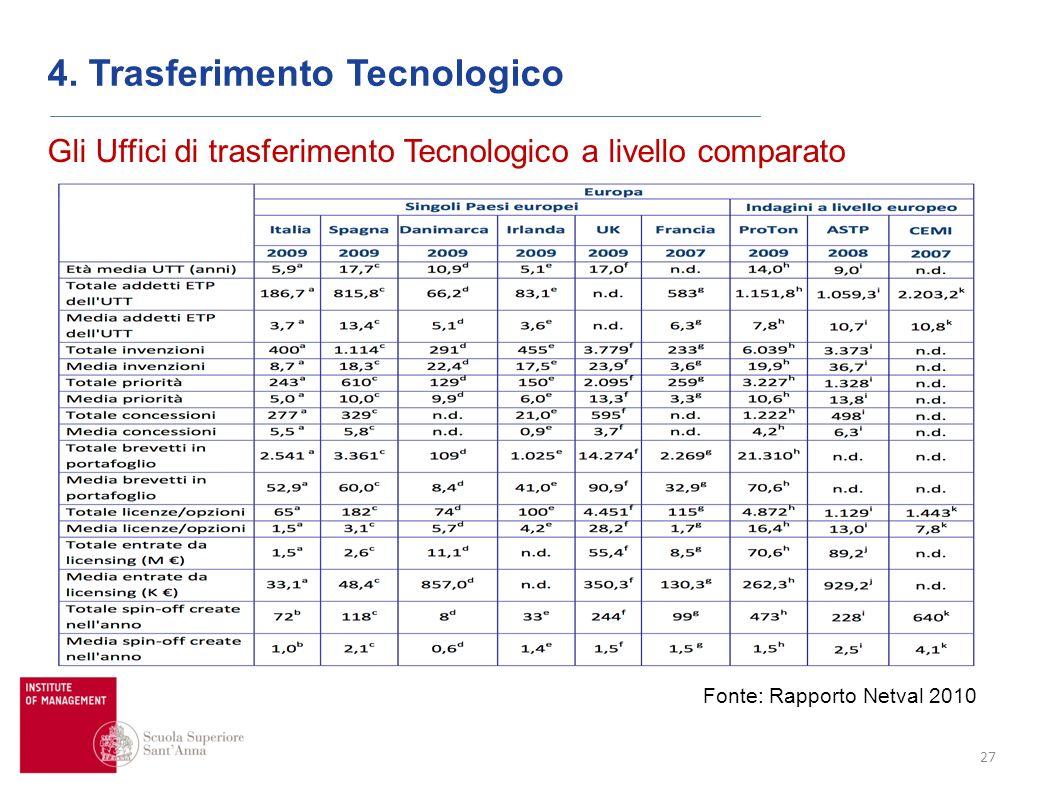 27 Gli Uffici di trasferimento Tecnologico a livello comparato 4. Trasferimento Tecnologico Fonte: Rapporto Netval 2010