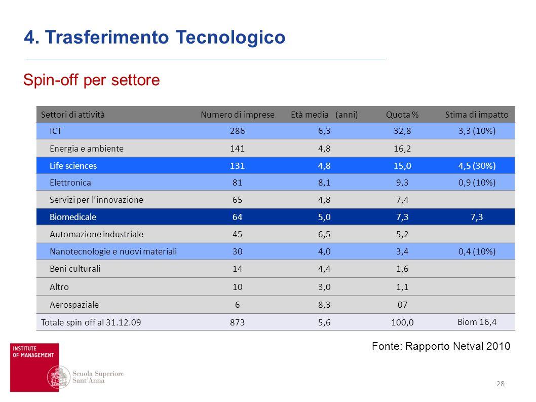 28 Spin-off per settore Fonte: Rapporto Netval 2010 Settori di attivitàNumero di impreseEtà media (anni)Quota % Stima di impatto ICT2866,332,83,3 (10%) Energia e ambiente1414,816,2 Life sciences1314,815,04,5 (30%) Elettronica818,19,30,9 (10%) Servizi per linnovazione654,87,4 Biomedicale645,07,3 Automazione industriale456,55,2 Nanotecnologie e nuovi materiali304,03,40,4 (10%) Beni culturali144,41,6 Altro103,01,1 Aerospaziale68,307 Totale spin off al 31.12.098735,6100,0 Biom 16,4 4.