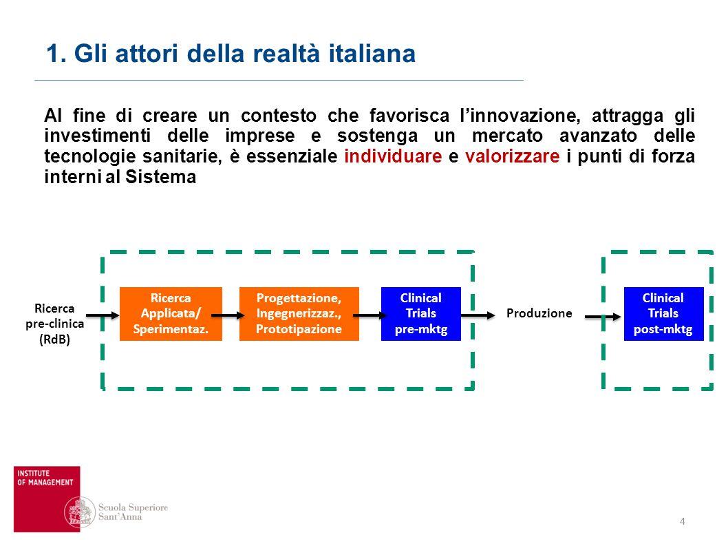 25 Agenda 1.Gli attori e la realtà italiana 2. Come si finanzia la ricerca 3.