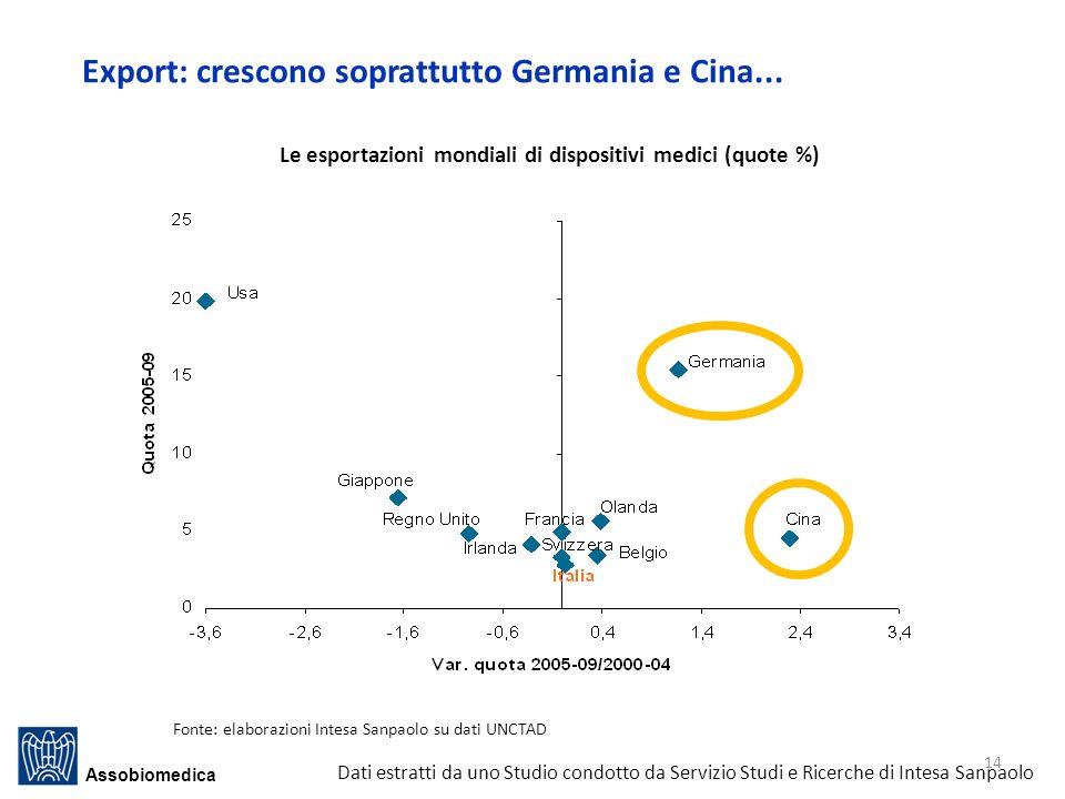 Export: crescono soprattutto Germania e Cina...