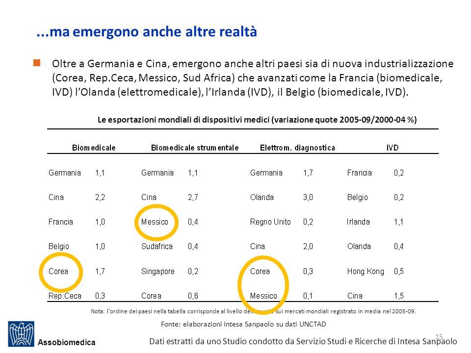 ...ma emergono anche altre realtà Nota: lordine dei paesi nella tabella corrisponde al livello delle quote sui mercati mondiali registrato in media nel 2005-09.