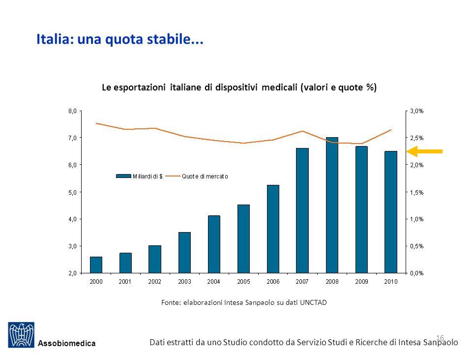 Italia: una quota stabile...