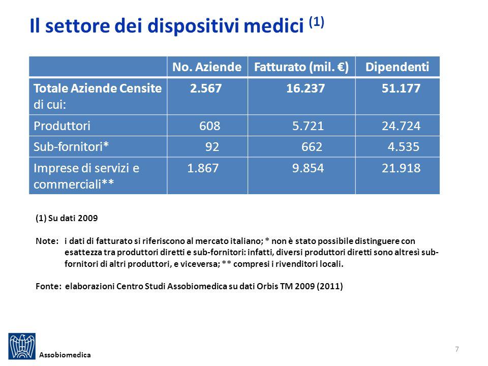 Il settore dei dispositivi medici (1) Assobiomedica No.