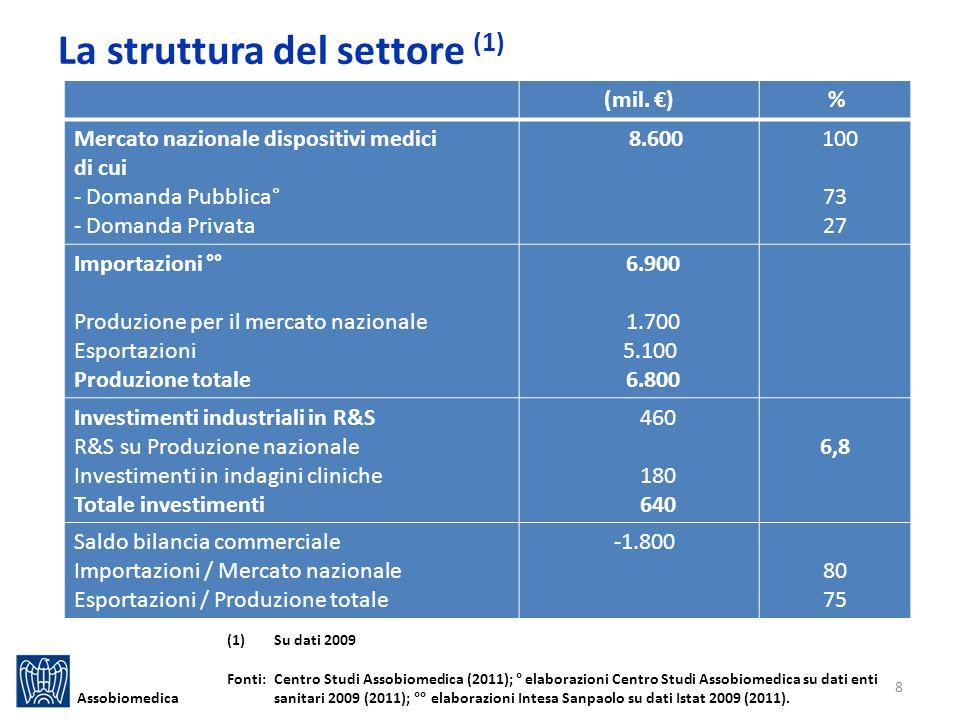 La struttura del settore (1) Assobiomedica (mil.