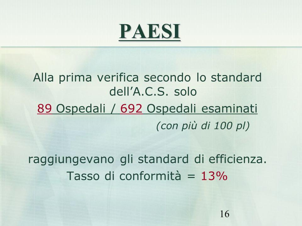 16 Alla prima verifica secondo lo standard dellA.C.S. solo 89 Ospedali / 692 Ospedali esaminati (con più di 100 pl) raggiungevano gli standard di effi