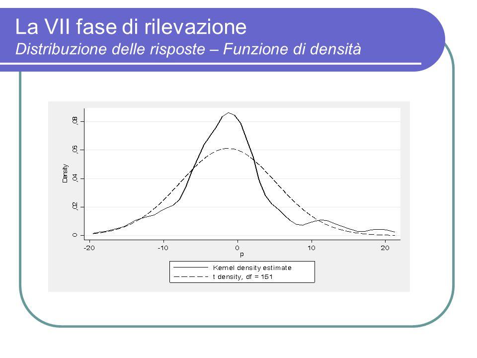 La VII fase di rilevazione Distribuzione delle risposte – Funzione di densità