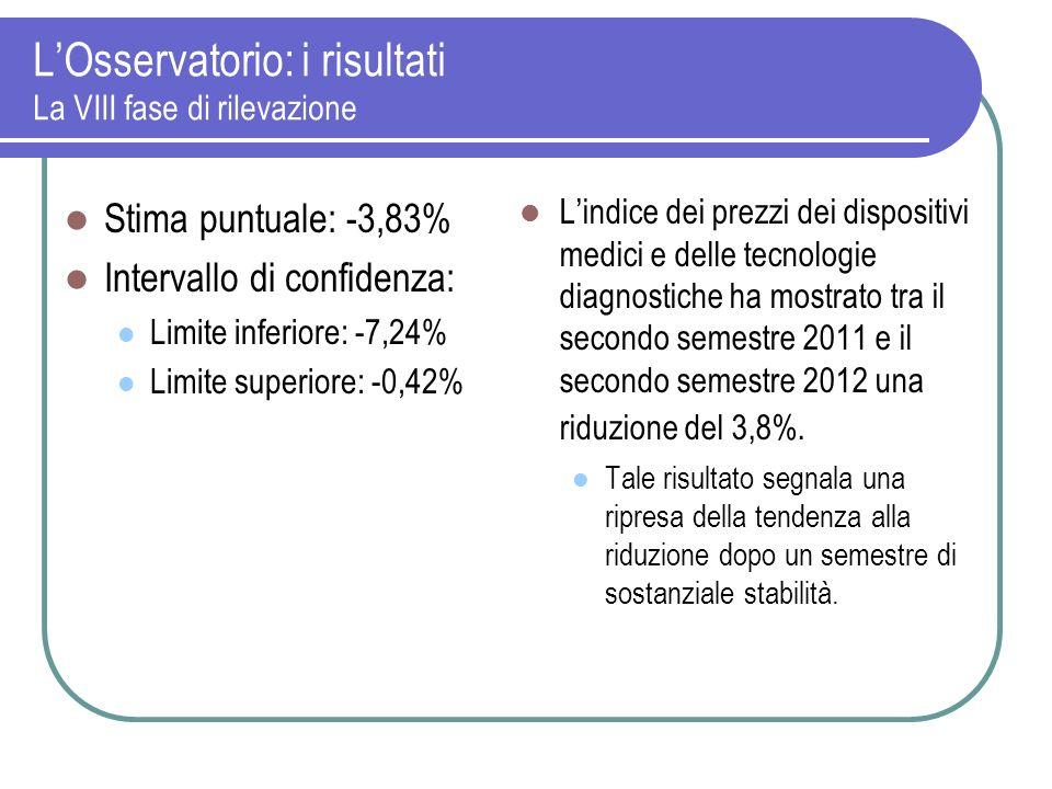 LOsservatorio: i risultati La VIII fase di rilevazione Stima puntuale: -3,83% Intervallo di confidenza: Limite inferiore: -7,24% Limite superiore: -0,