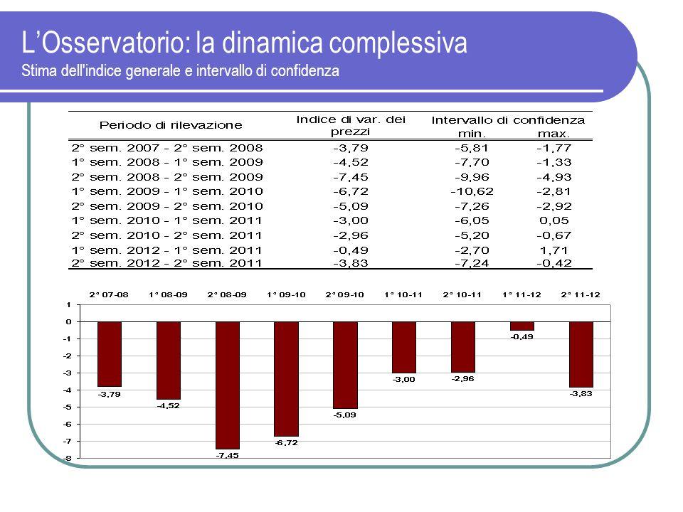 LOsservatorio: la dinamica complessiva Stima dell'indice generale e intervallo di confidenza