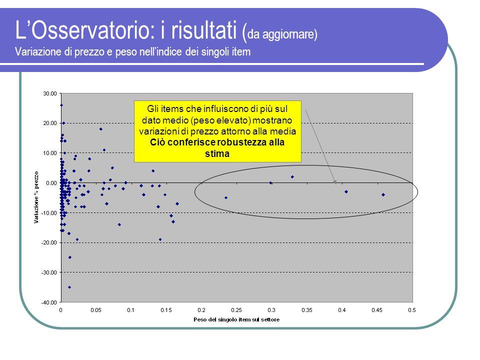 LOsservatorio: i risultati ( da aggiornare) Variazione di prezzo e peso nellindice dei singoli item Gli items che influiscono di più sul dato medio (p