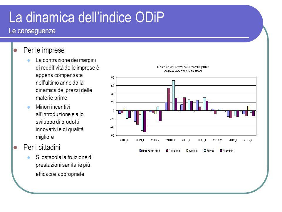 La dinamica dellindice ODiP Le conseguenze Per le imprese La contrazione dei margini di redditività delle imprese è appena compensata nellultimo anno