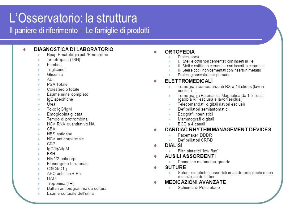 LOsservatorio: la struttura Il paniere di riferimento – Le famiglie di prodotti DIAGNOSTICA DI LABORATORIO Reag Ematologia aut./Emocromo Tireotropina