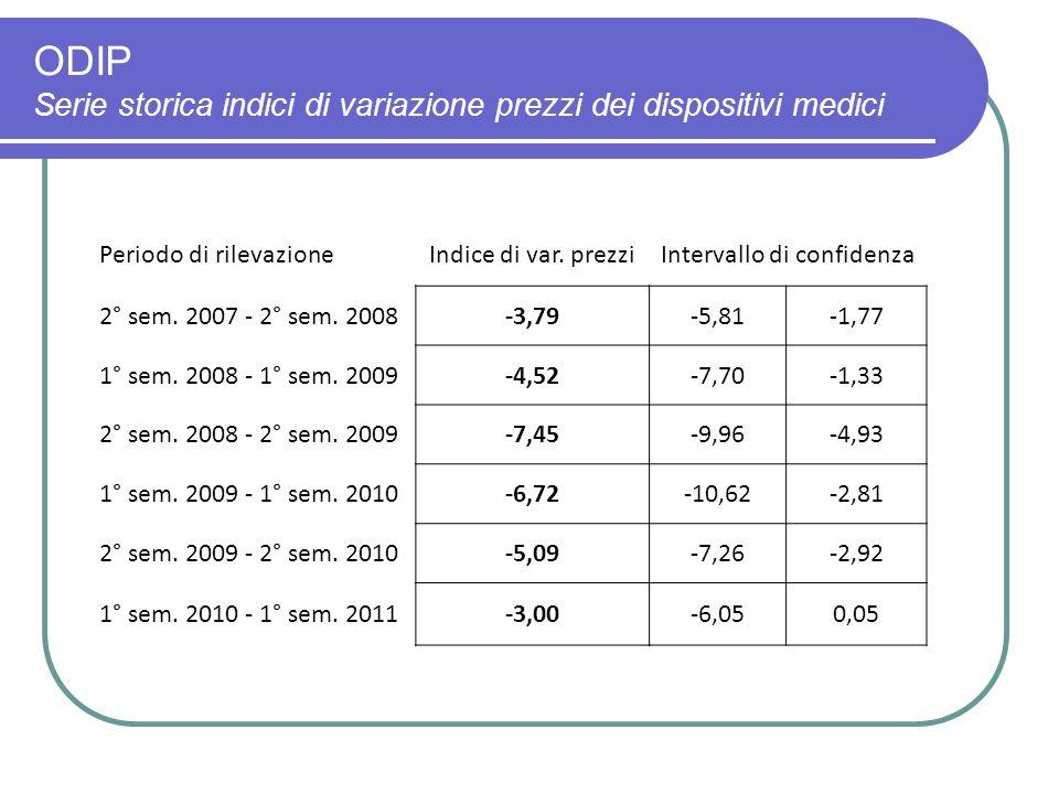 ODIP Serie storica indici di variazione prezzi dei dispositivi medici Periodo di rilevazioneIndice di var.