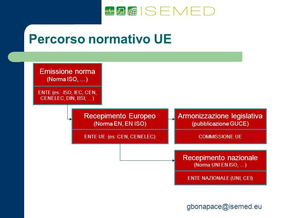 gbonapace@isemed.eu Percorso normativo UE 3 Emissione norma (Norma ISO, …) ENTE (es: ISO, IEC, CEN, CENELEC, DIN, BSI, …) Recepimento Europeo (Norma E