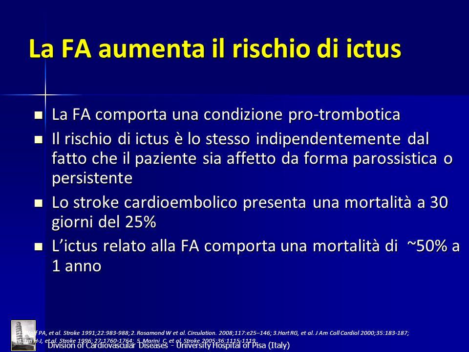 La FA aumenta il rischio di ictus La FA comporta una condizione pro-trombotica La FA comporta una condizione pro-trombotica Il rischio di ictus è lo s
