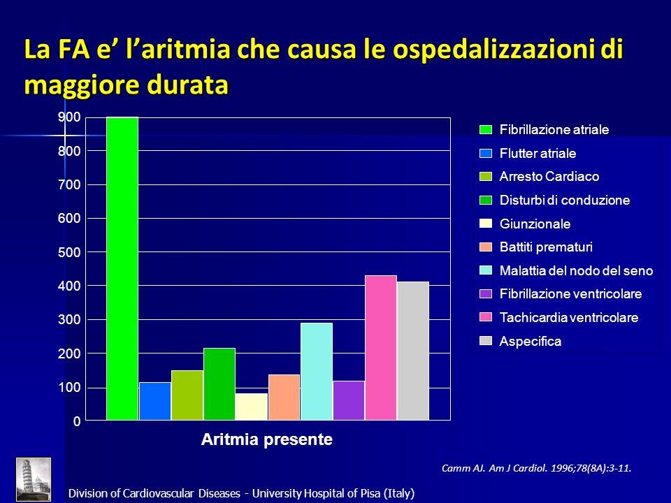 Division of Cardiovascular Diseases - University Hospital of Pisa (Italy) Camm AJ. Am J Cardiol. 1996;78(8A):3-11. La FA e laritmia che causa le osped