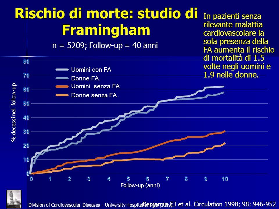 Division of Cardiovascular Diseases - University Hospital of Pisa (Italy) Benjamin EJ et al. Circulation 1998; 98: 946-952 Rischio di morte: studio di