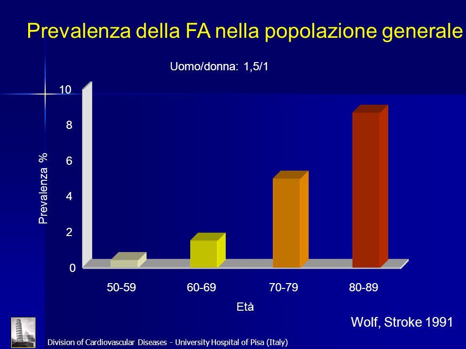 Division of Cardiovascular Diseases - University Hospital of Pisa (Italy) Fattori di rischio per fibrillazione atriale (Indice di rischio aggiustato per età) Ipertensione arteriosa1.81.7 IMA2.22.4 Insufficienza cardiaca6.18.1 Valvulopatie2.23.6 Diabete1.72.1 Fumo11.4 BMI1.031.02 Alcol1.010.95 MaschiFemmine Wolf, Stroke 1991