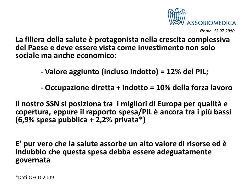 Roma, 12.07.2010 La filiera della salute è protagonista nella crescita complessiva del Paese e deve essere vista come investimento non solo sociale ma anche economico: - Valore aggiunto (incluso indotto) = 12% del PIL; - Occupazione diretta + indotto = 10% della forza lavoro Il nostro SSN si posiziona tra i migliori di Europa per qualità e copertura, eppure il rapporto spesa/PIL è ancora tra i più bassi (6,9% spesa pubblica + 2,2% privata*) E pur vero che la salute assorbe un alto valore di risorse ed è indubbio che questa spesa debba essere adeguatamente governata *Dati OECD 2009