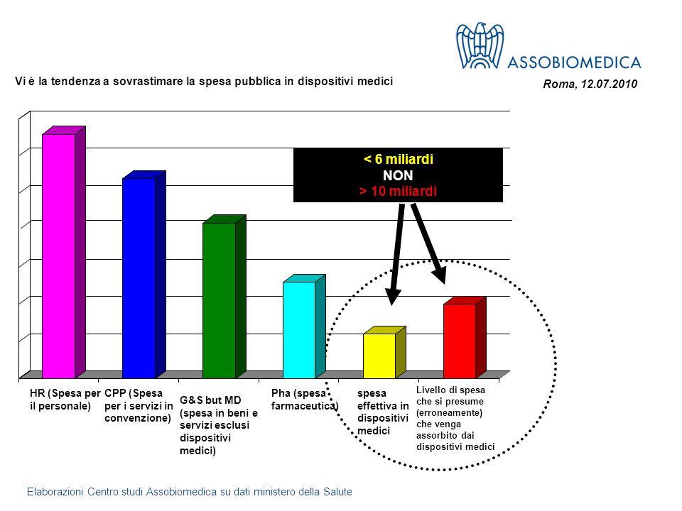 Roma, 12.07.2010 Vi è la tendenza a sovrastimare la spesa pubblica in dispositivi medici < 6 miliardi NON > 10 miliardi HR (Spesa per il personale) CP
