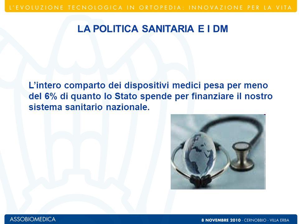 Fonte: Centro Studi Assobiomedica LA SPESA PUBBLICA IN DISPOSITIVI MEDICI: DI COSA E DI QUANTO PARLIAMO?