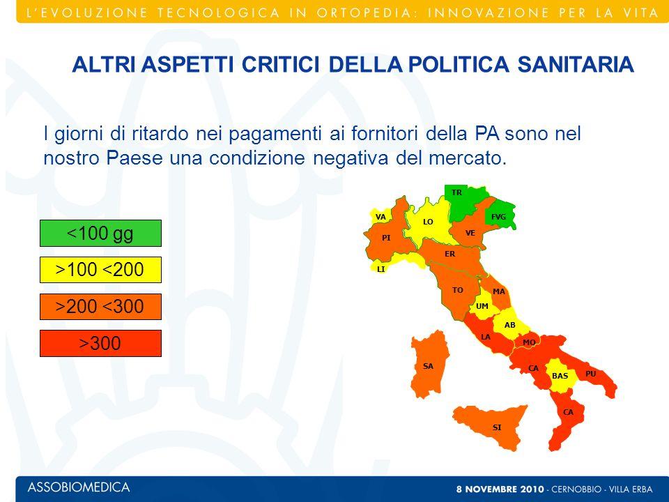 Totale fatturato domestico (Euro) 560.000.000 Numero Imprese 58 Numero Addetti in Italia 1.743 (Agenti eclusi) *Dati Centro Studi Assobiomedica 2009 IL MERCATO DELLORTOPEDIA*