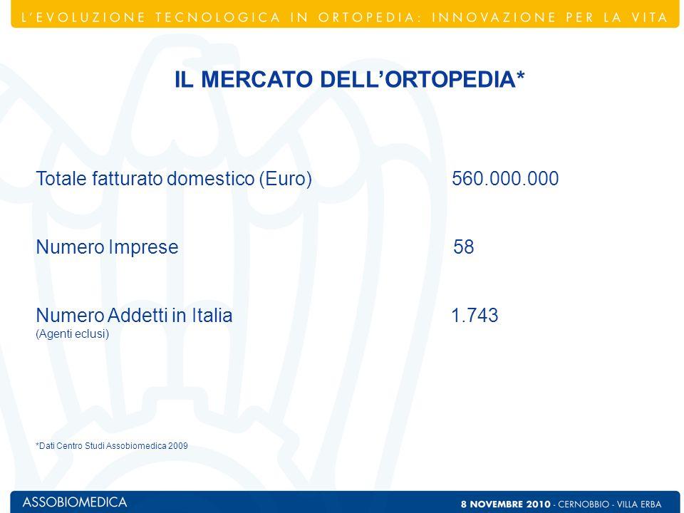 Totale fatturato domestico (Euro) 560.000.000 Numero Imprese 58 Numero Addetti in Italia 1.743 (Agenti eclusi) *Dati Centro Studi Assobiomedica 2009 I